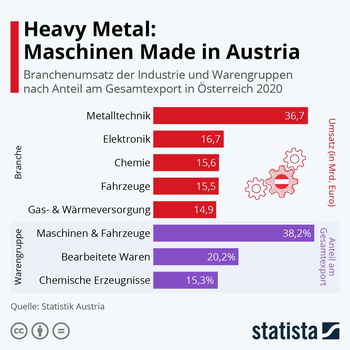 Infografik: Heavy Metal: Maschinen Made in Austria   Statista