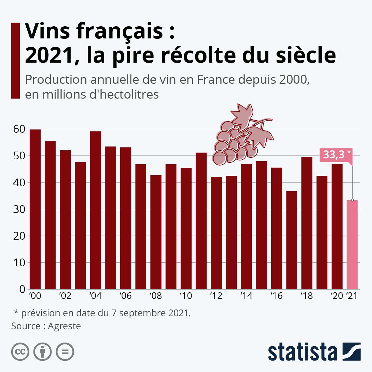 Infographie: Vins : la récolte 2021 s'annonce comme la pire du siècle   Statista