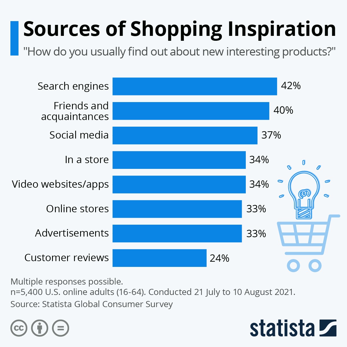 Infographic: Sources of Shopping Inspiration   Statista