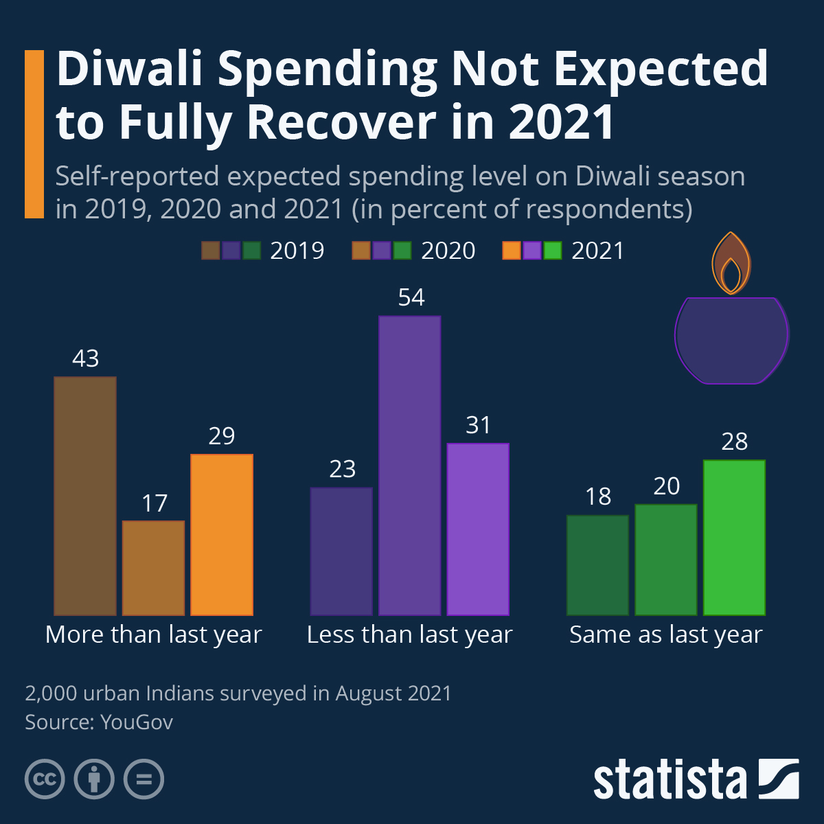 Infographic: Diwali Spending Not Expected to Fully Recover in 2021 | Statista