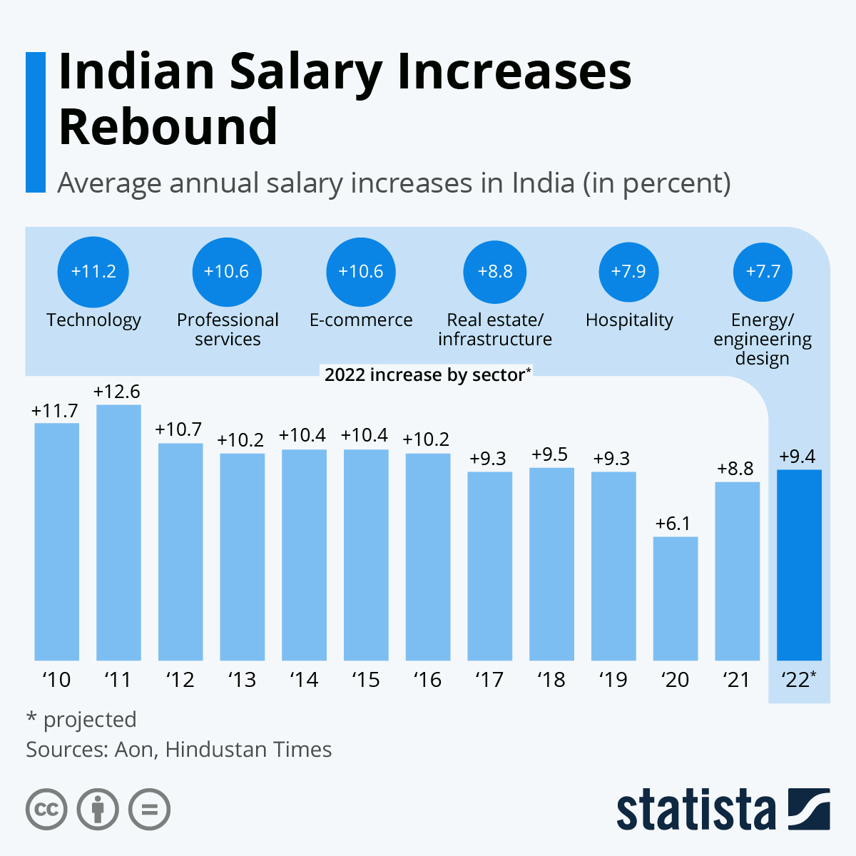 Infographic: Indian Salary Increases Rebound   Statista