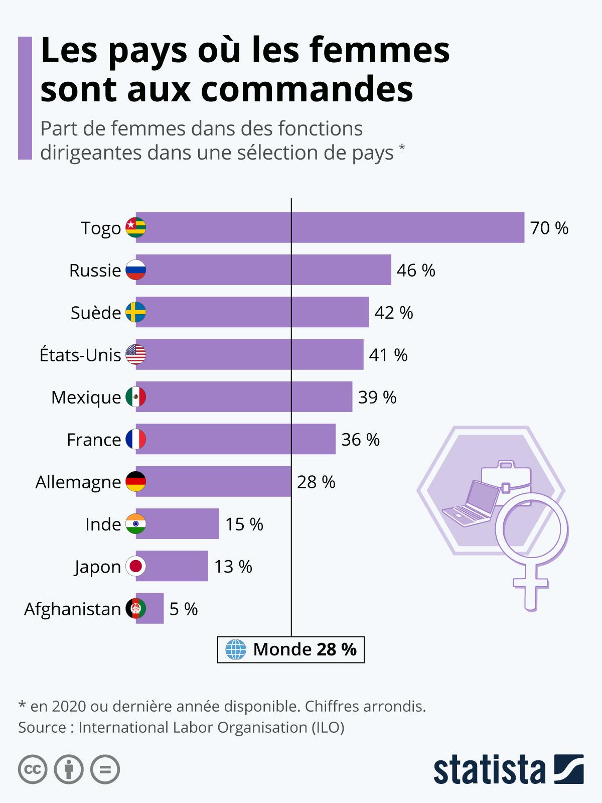 Infographie: Les pays où les femmes sont aux commandes   Statista