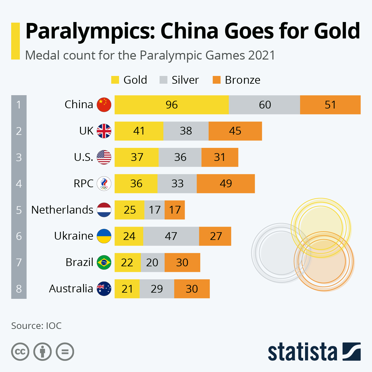 Infographic: Paralympics: China Goes for Gold | Statista