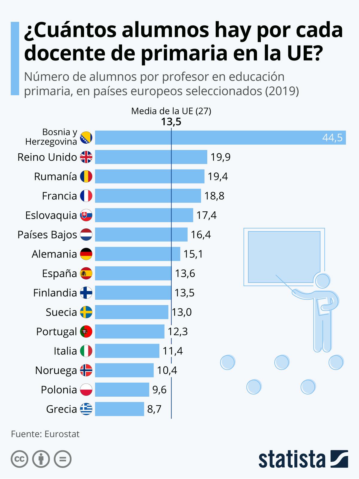 Infografía: España, con una ratio de estudiantes por profesor similar a la media de la UE | Statista
