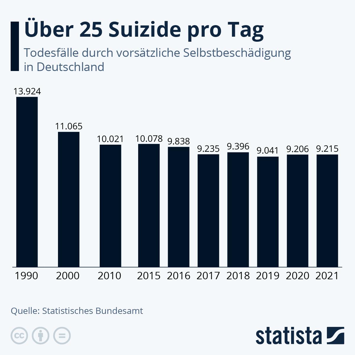 Infografik: Vorläufige Daten zeigen für 2020 kaum Veränderung bei Suiziden | Statista