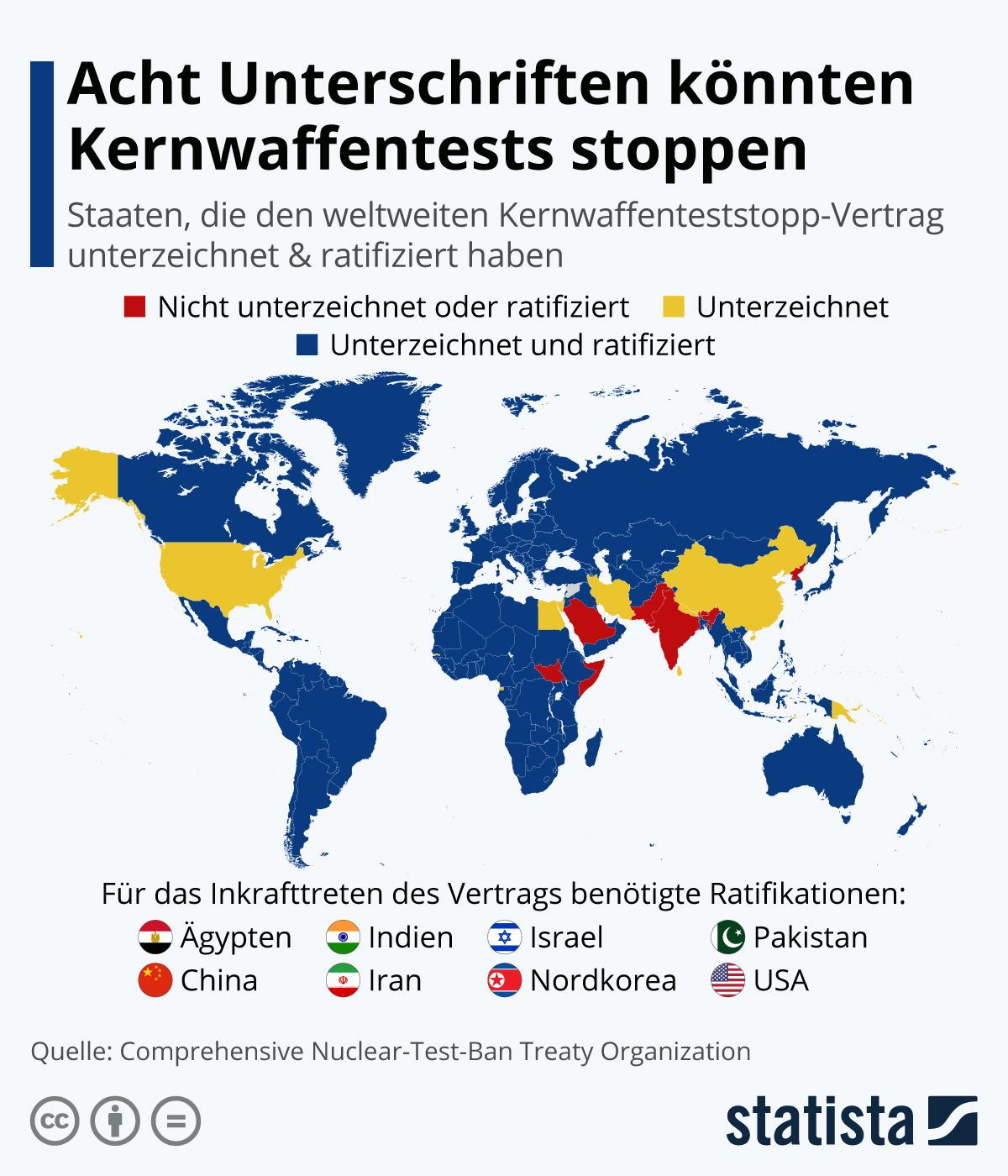 Infografik: Acht Unterschriften könnten Kernwaffentests stoppen | Statista