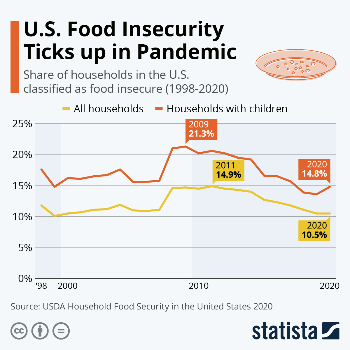 Infographic: U.S. Food Insecurity Ticks up in Pandemic   Statista