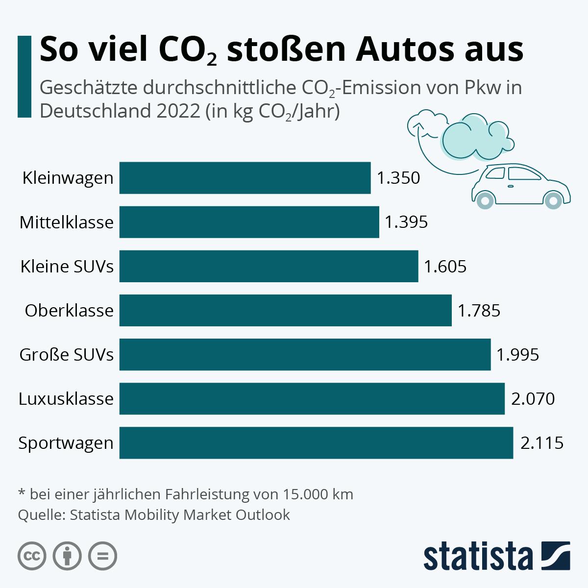 So viel CO2 stoßen Autos aus | Statista