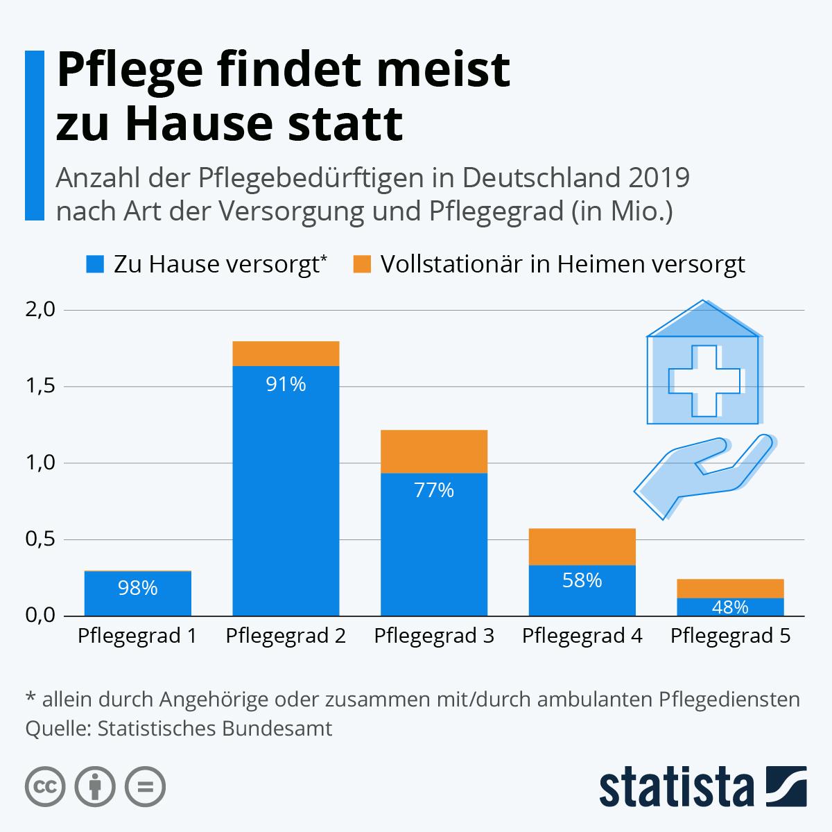 Infografik: Pflege findet meist zu Hause statt | Statista
