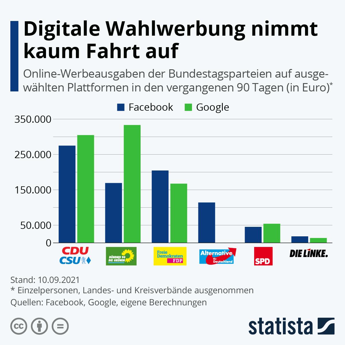 Infografik: Digitale Wahlwerbung nimmt kaum Fahrt auf   Statista