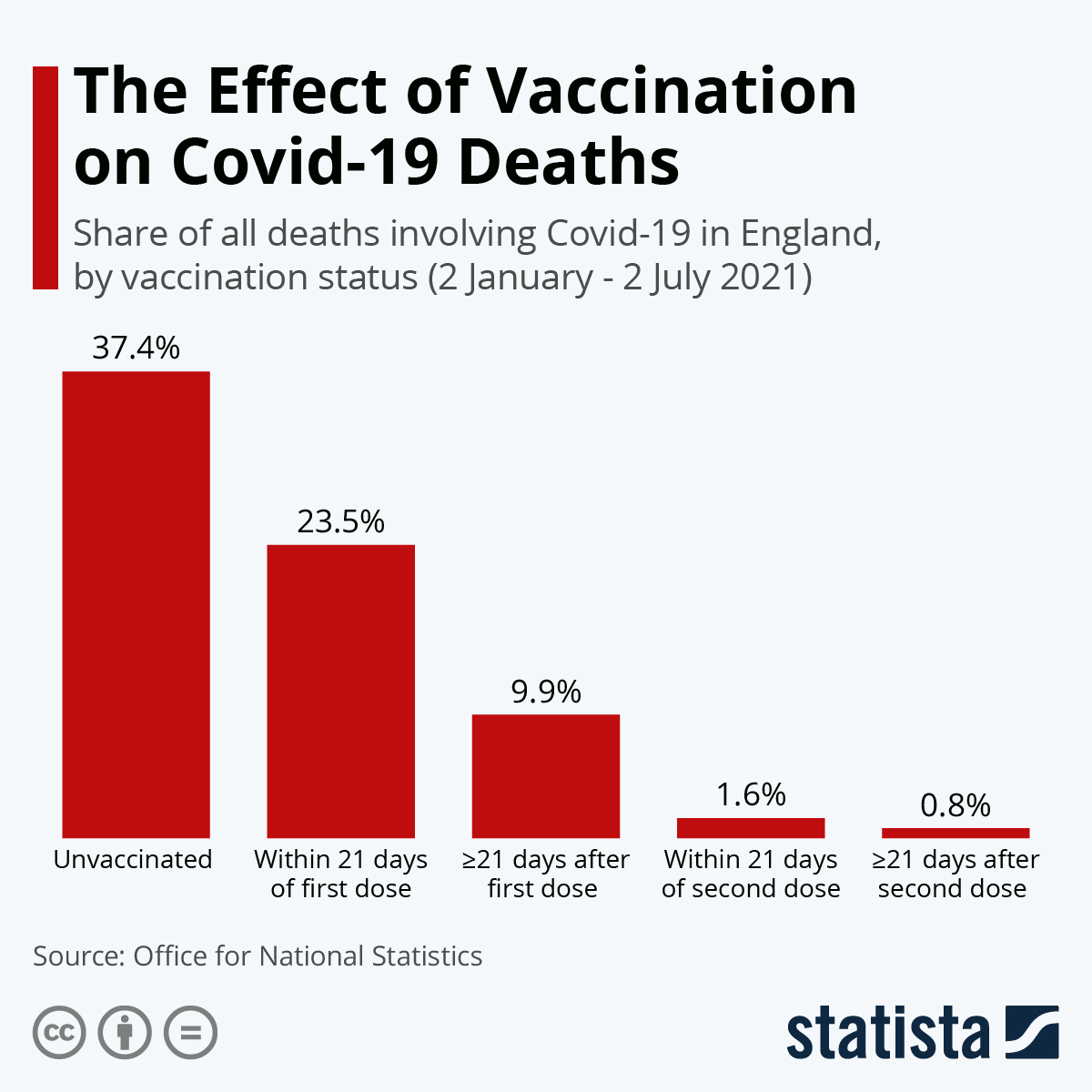 Infographic: The Vaccination Effect on Covid-19 Deaths | Statista