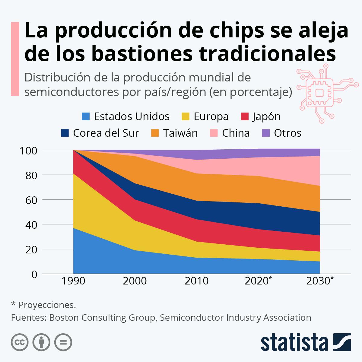Infografía: ¿Dónde se fabrican los semiconductores? | Statista