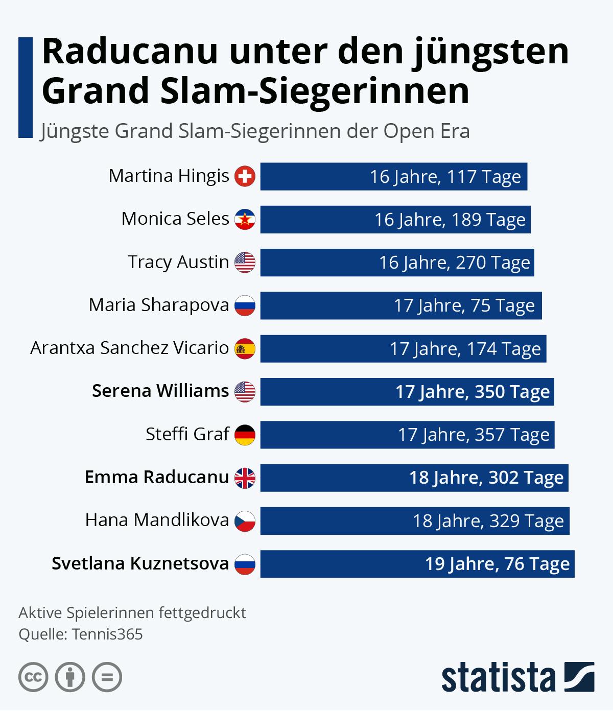 Infografik: Raducanu unter den jüngsten Grand Slam-Siegerinnen | Statista