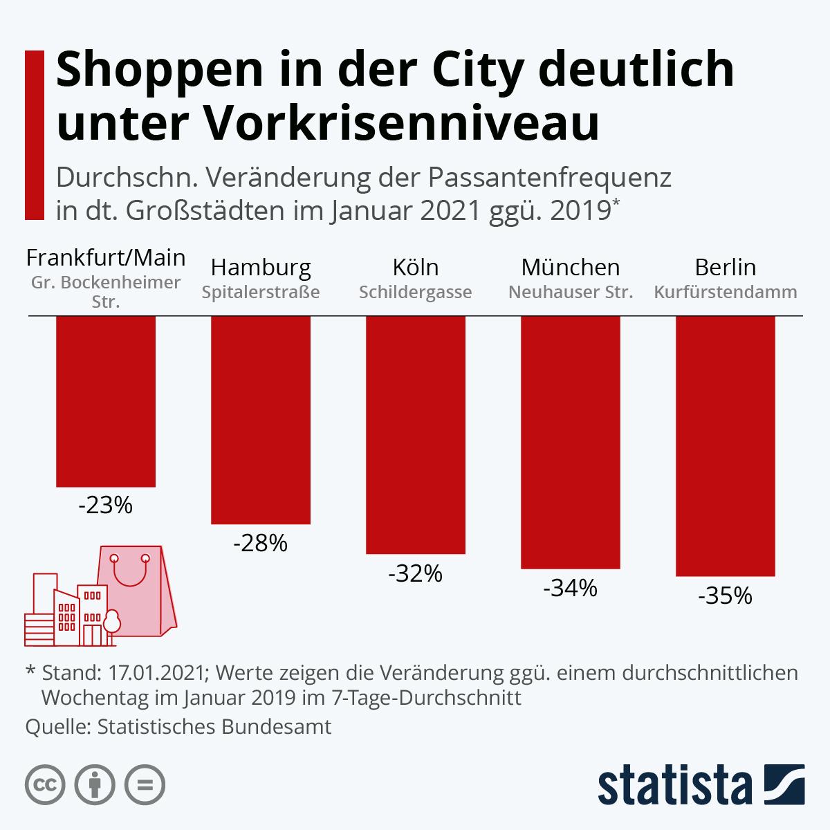 Infografik: Shoppen in der City weiter unter Vorkrisenniveau | Statista