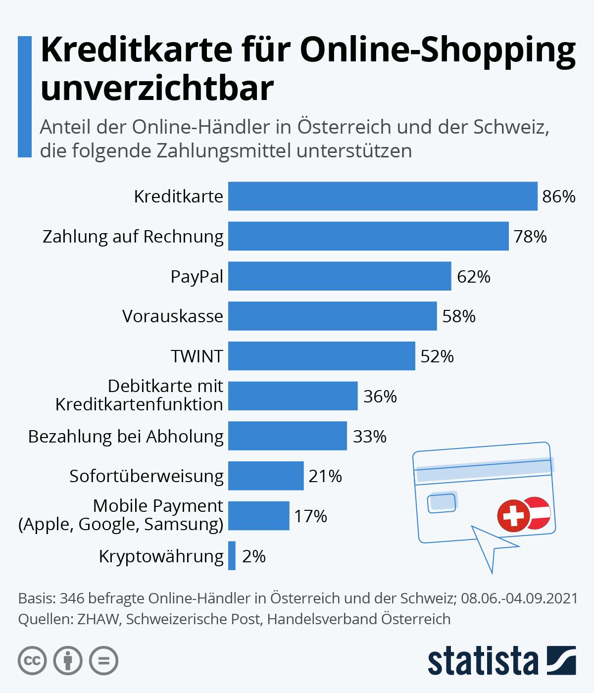 Infografik: Kreditkarte für Online-Shopping unverzichtbar | Statista