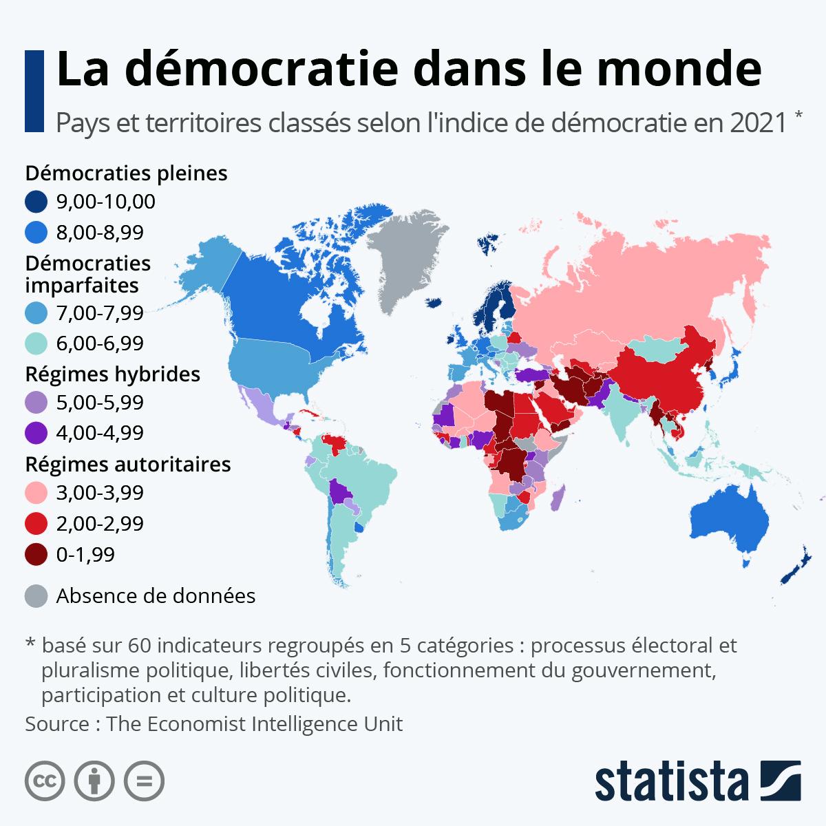Infographie: État des lieux de la démocratie dans le monde | Statista