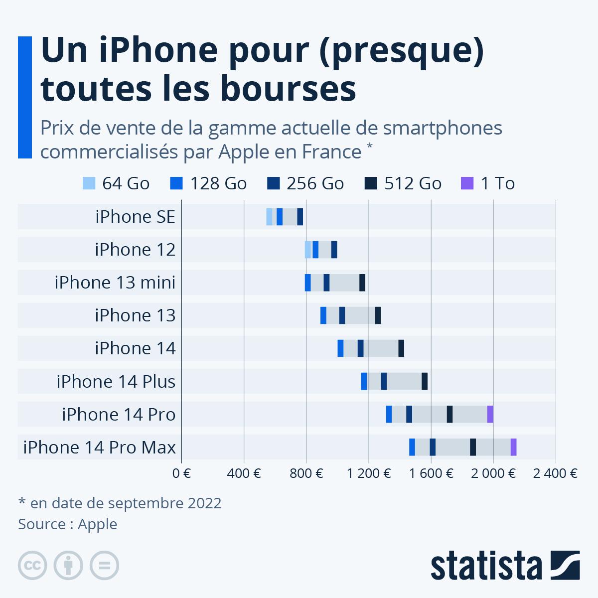 Infographie: Un iPhone pour (presque) toutes les bourses   Statista