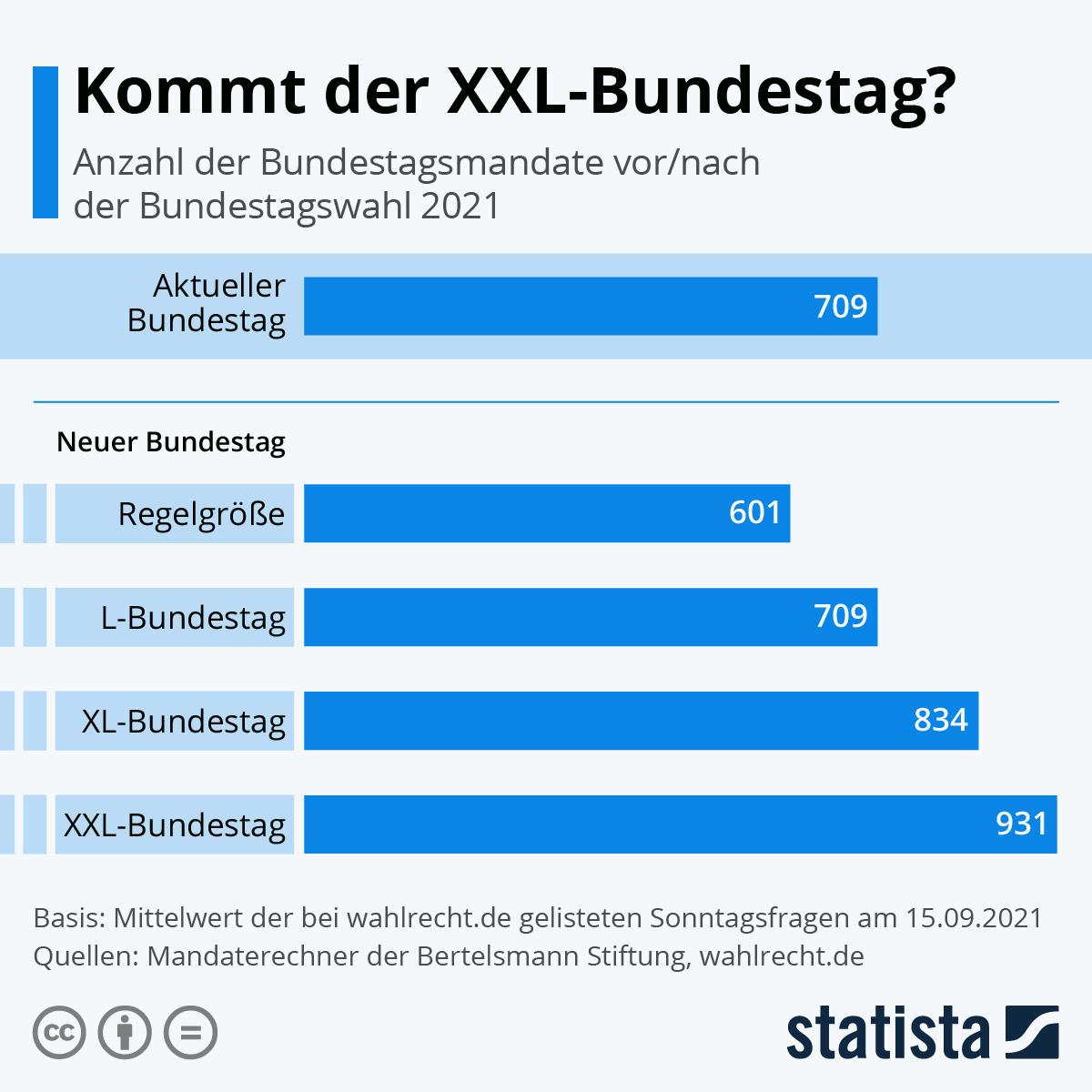 Infografik: Kommt der XXL-Bundestag? | Statista