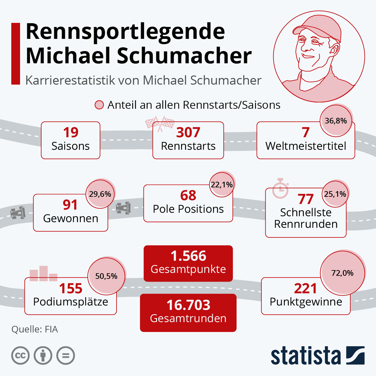 Infografik: Rennsportlegende Michael Schumacher | Statista