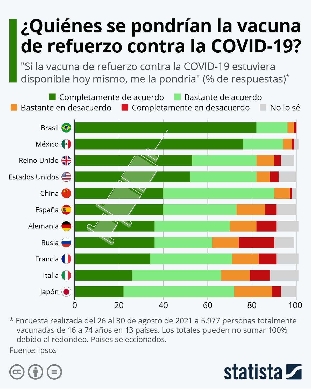 Infografía: El 73% de los españoles se pondría una vacuna de refuerzo contra la COVID-19   Statista