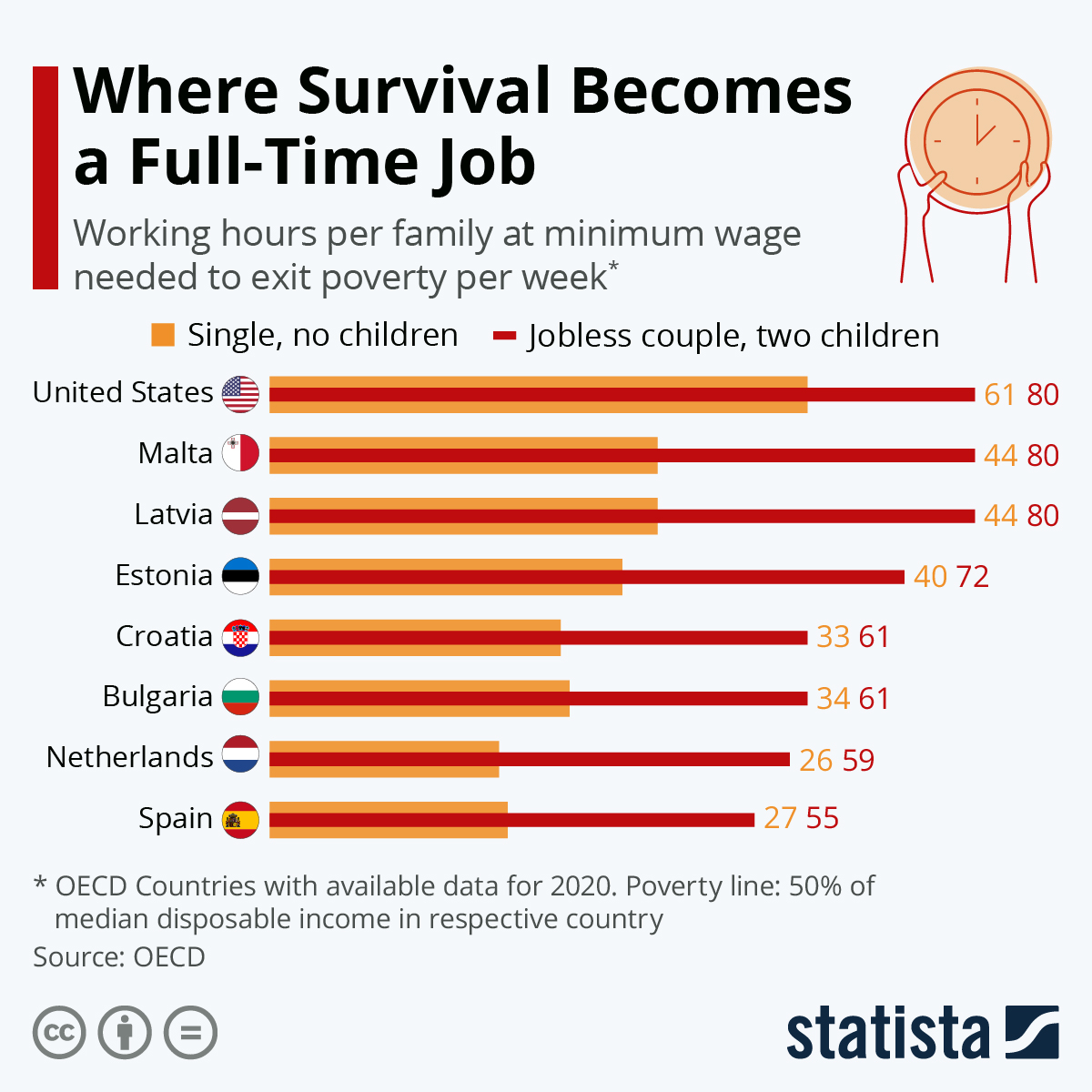 Infographic: Where Survival Becomes a Full-Time Job | Statista