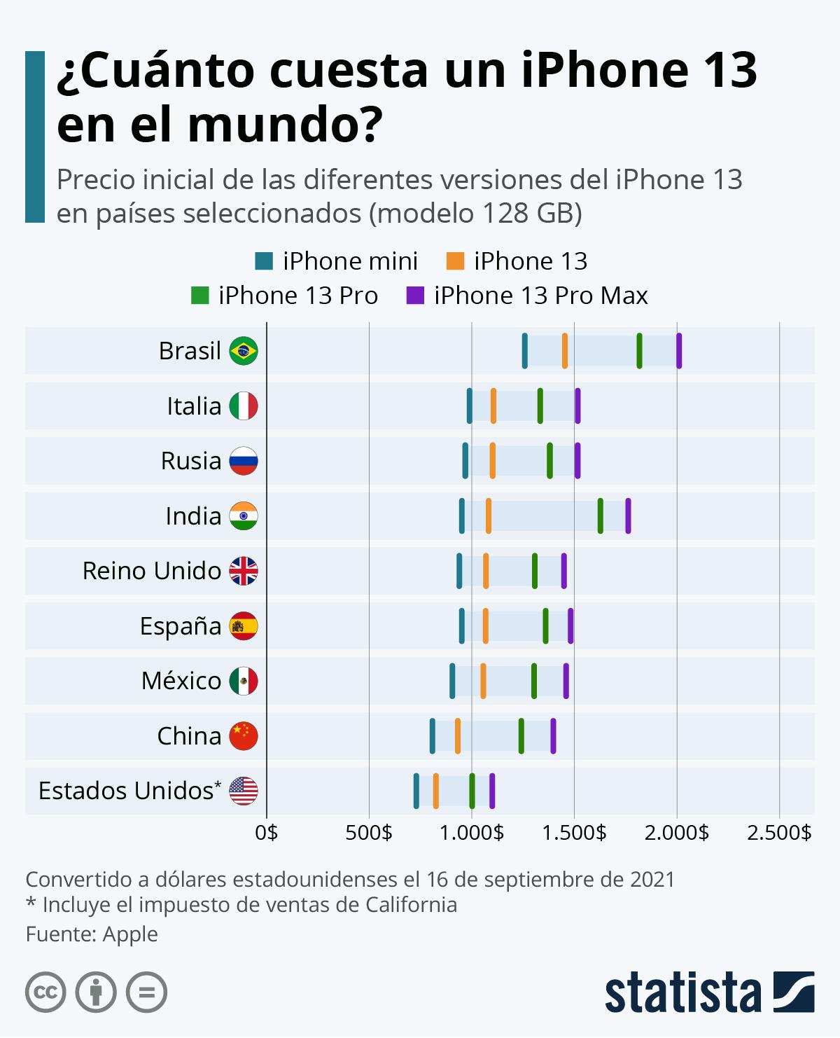 Infografía: El precio de un iPhone 13 en el mundo | Statista