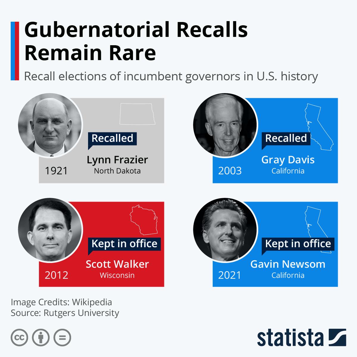 Infographic: Gubernatorial Recalls Remain Rare | Statista