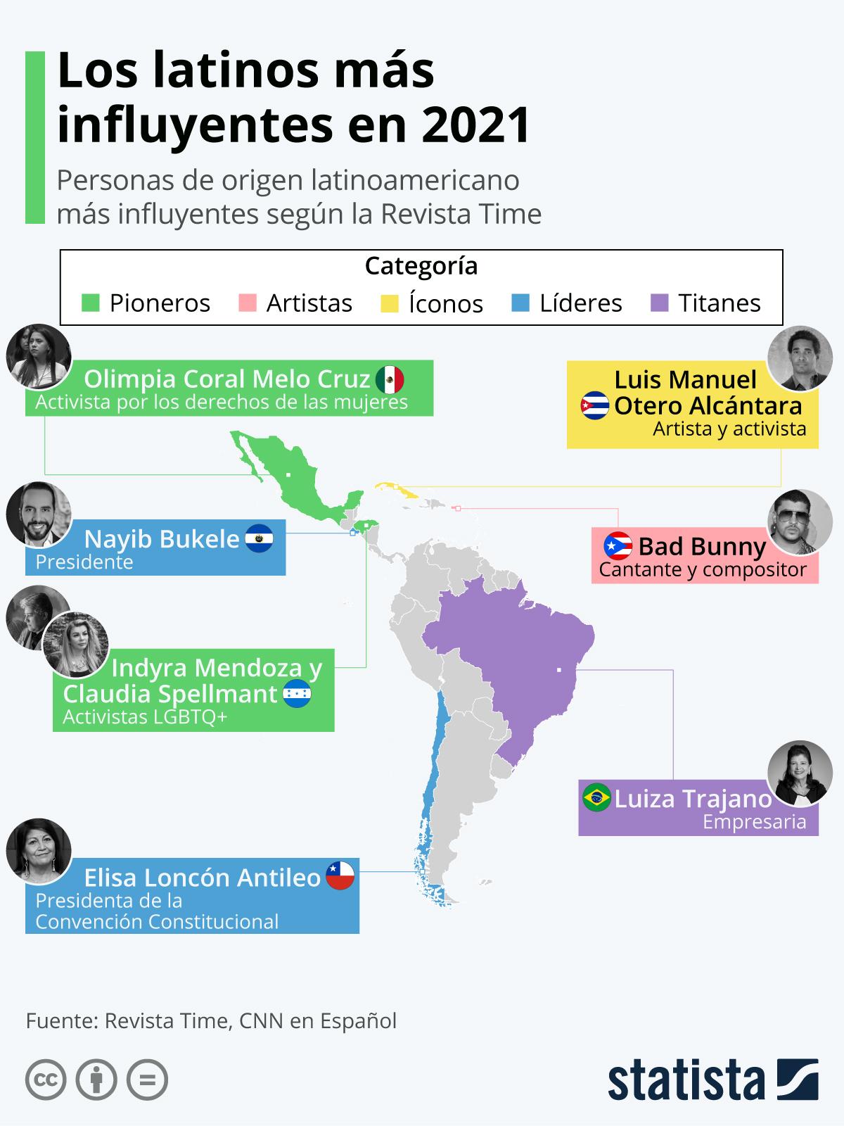 Infografía: Los latinos más influyentes en 2021   Statista