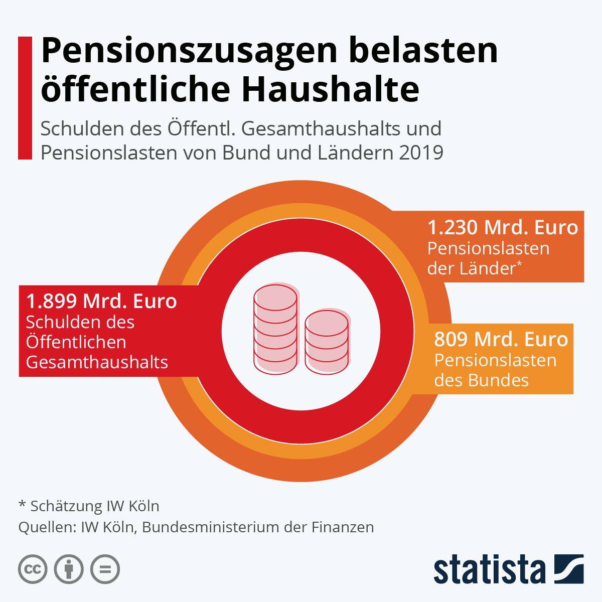 Infografik: Pensionszusagen belasten öffentliche Haushalte | Statista