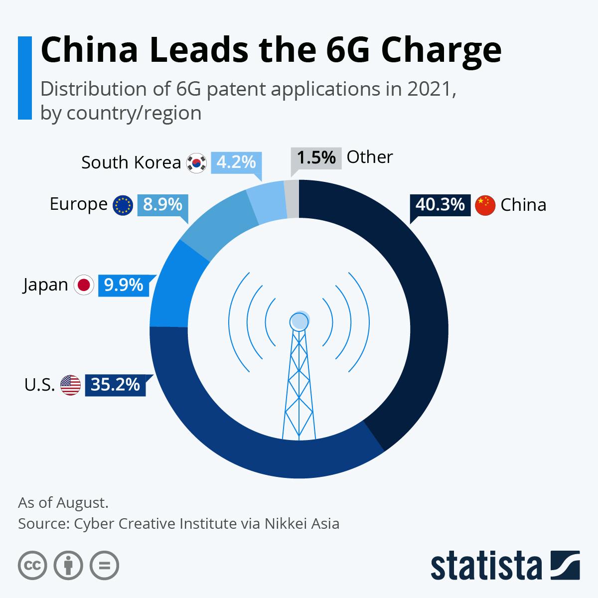 Infographic: Η Κίνα ηγείται της χρέωσης 6G |  Statista