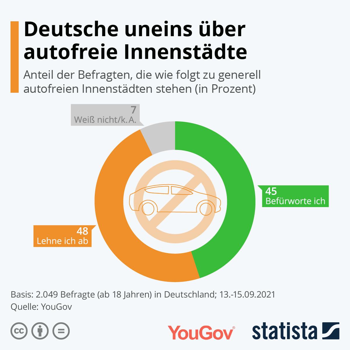 Infografik: Deutsche uneins über autofreie Innenstädte | Statista