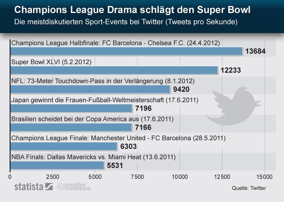 Infografik: Champions League Drama schlägt den Super Bowl | Statista