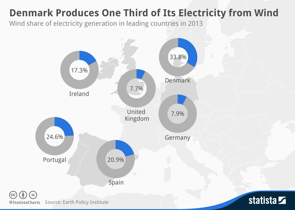 Infographic: Denmark Produces One Third of Its Electricity from Wind | Statista