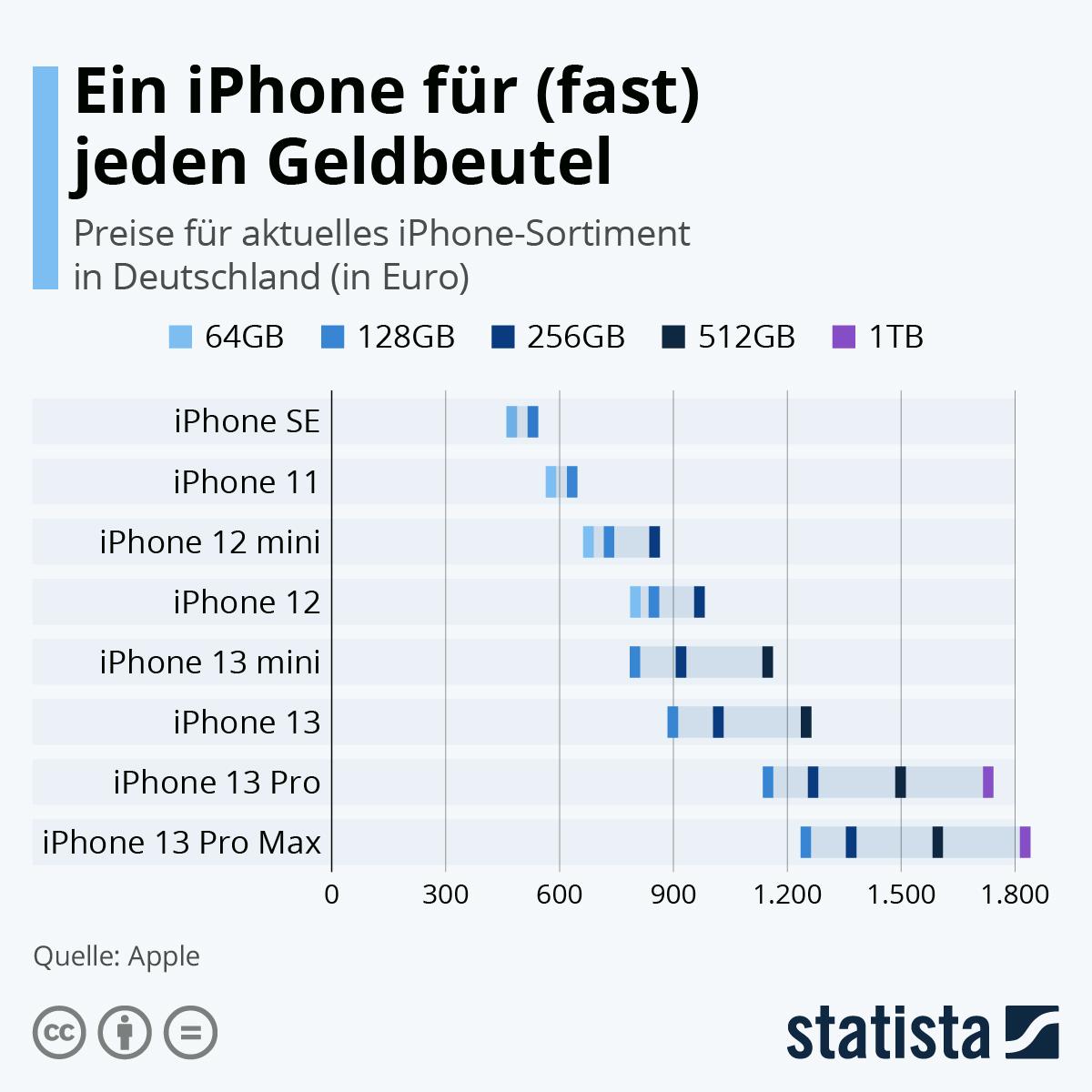 Infografik: Ein iPhone für (fast) jeden Geldbeutel | Statista
