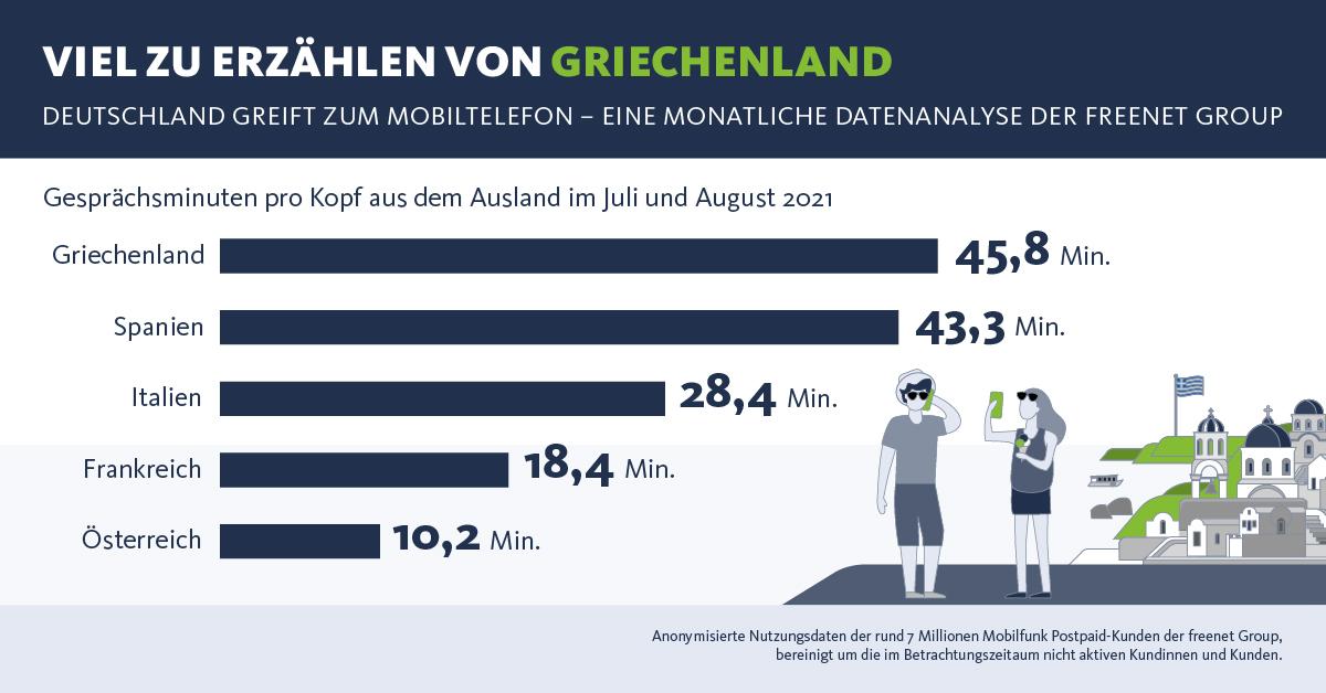 Infografik: Viel zu erzählen von Griechenland | Statista