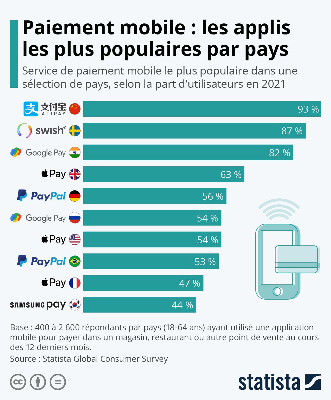 Infographie: Paiement mobile : les services les plus populaires par pays   Statista