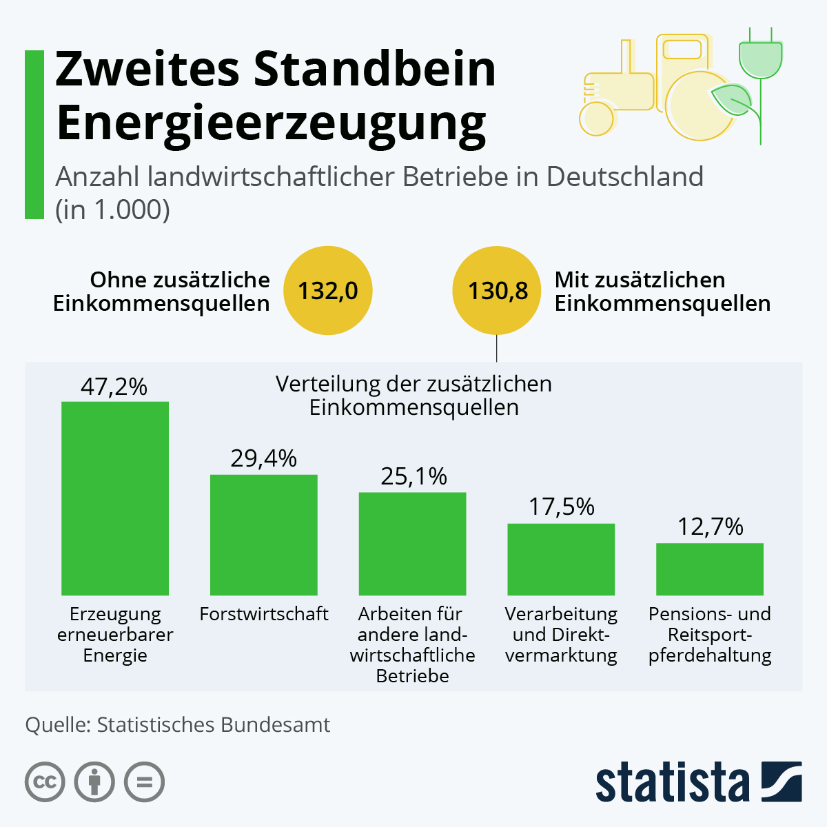 Zweites Standbein Energieerzeugung | Statista