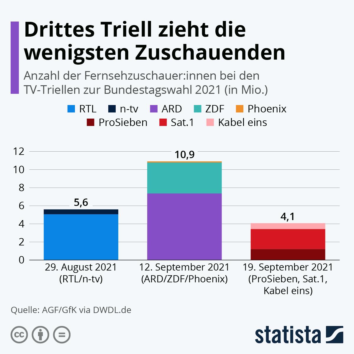 Infografik: Drittes Triell zieht die wenigsten Zuschauenden | Statista