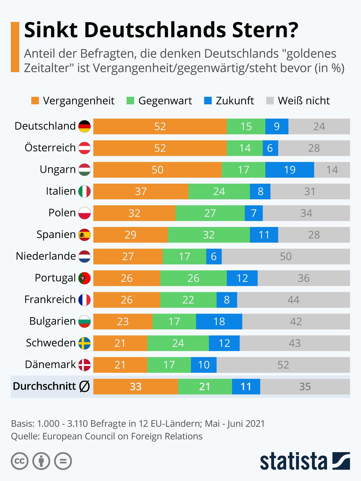 Infografik: Deutschlands Einfluss in Europa schwindet | Statista