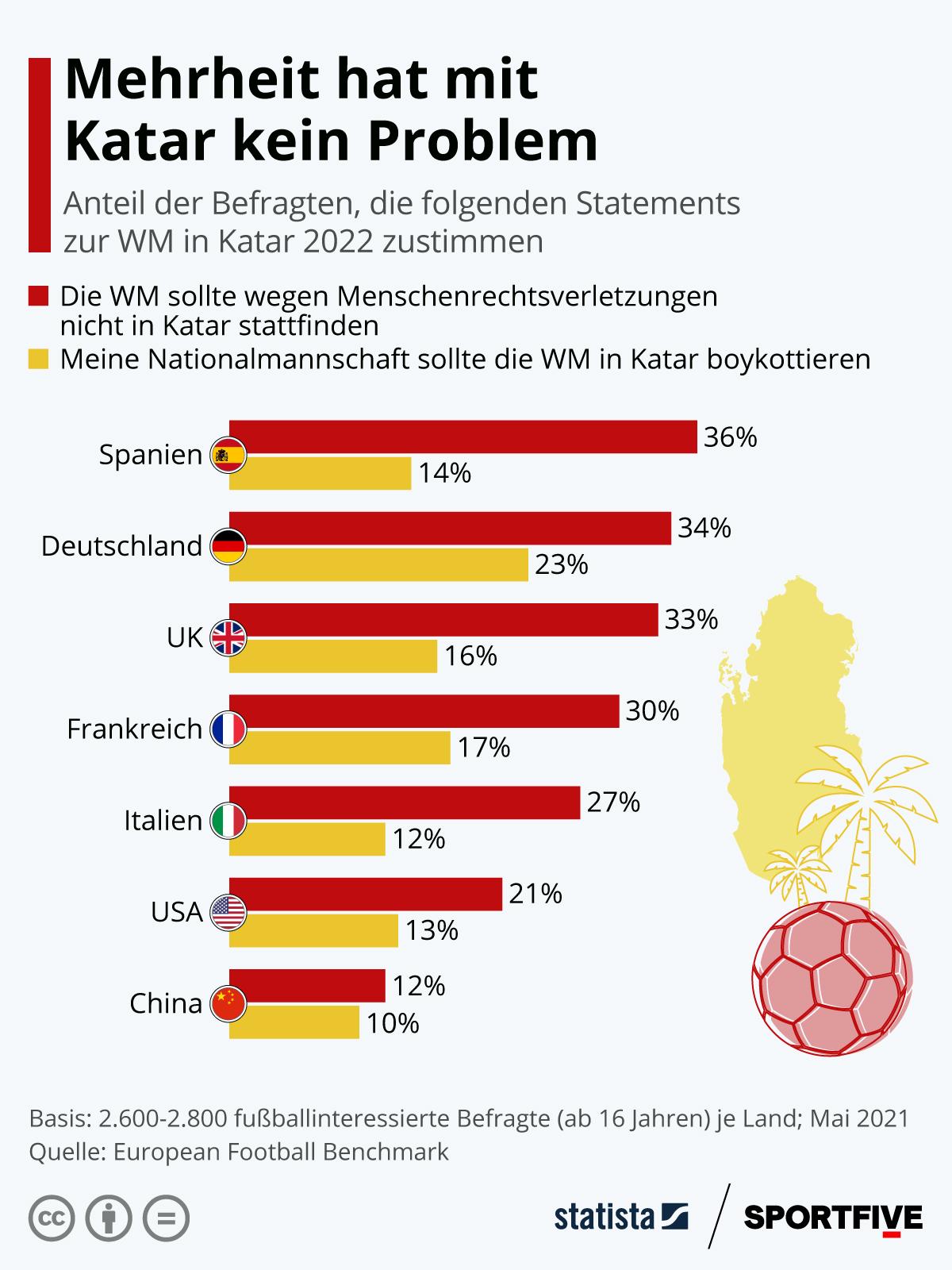 Infografik: Mehrheit hat mit Katar kein Problem | Statista