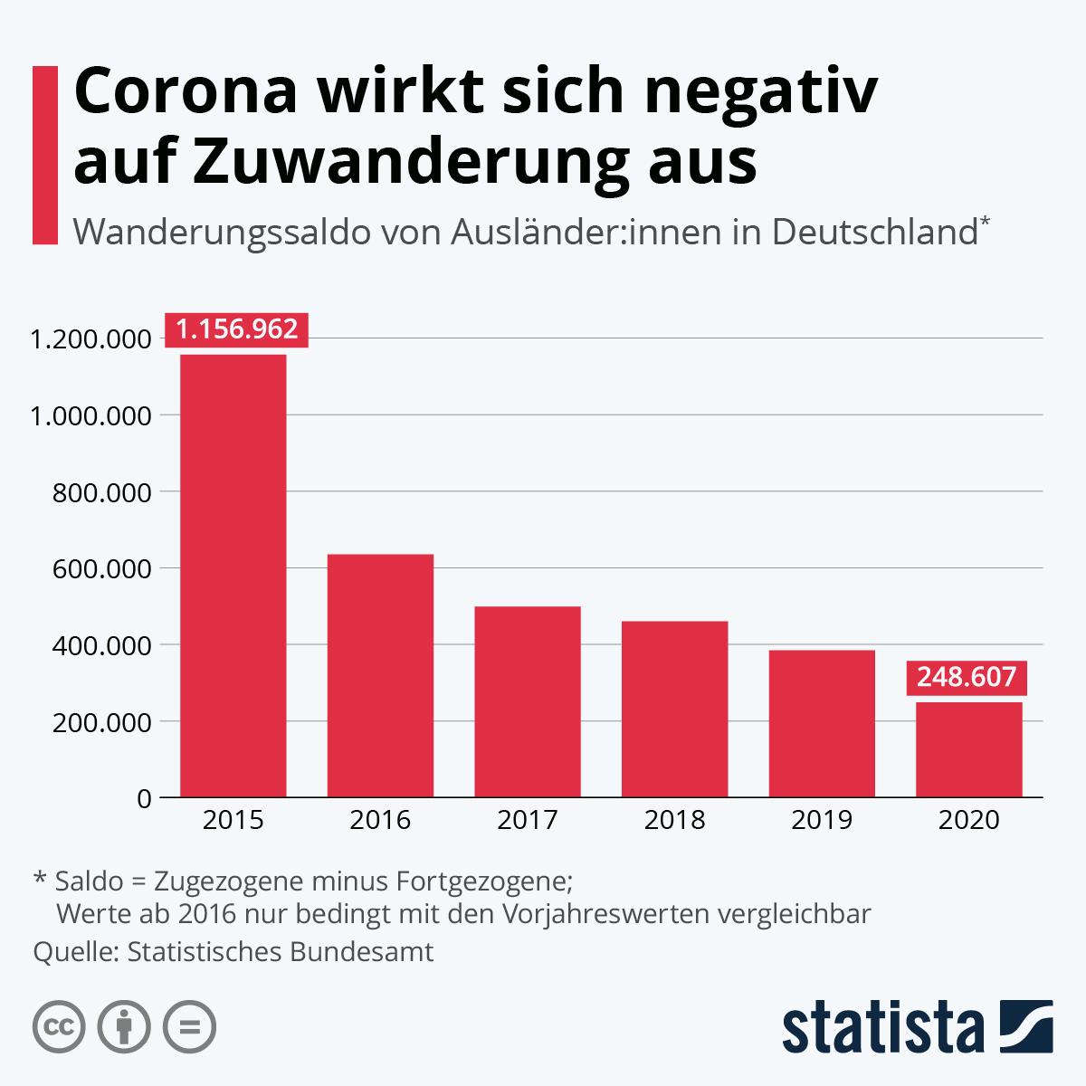 Corona wirkt sich negativ auf Zuwanderung aus | Statista