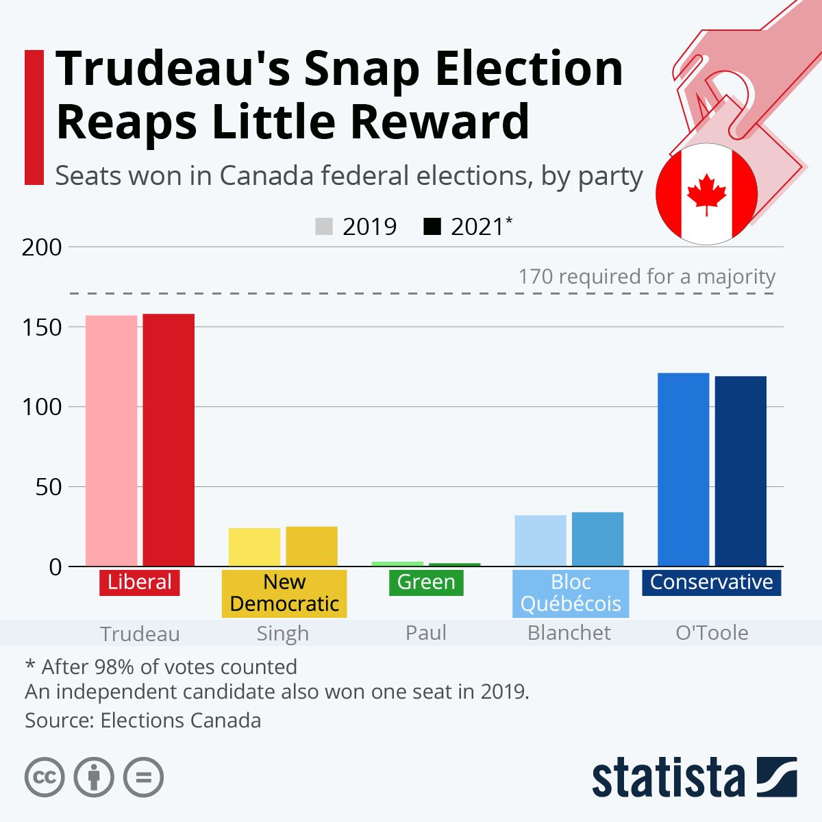 Infographic: Trudeau's Snap Election Reaps Little Reward | Statista