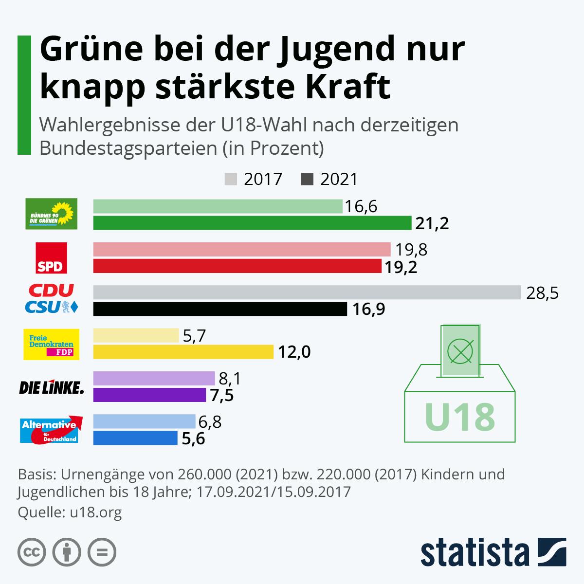 Infografik: Grüne bei der Jugend nur knapp stärkste Kraft   Statista