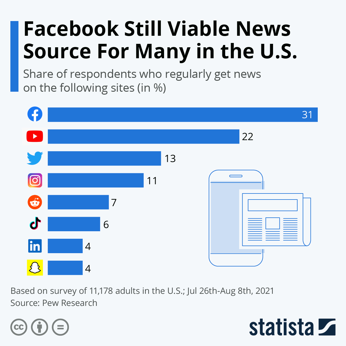 Infographic: Facebook Still Viable News Source For Many in the U.S. | Statista