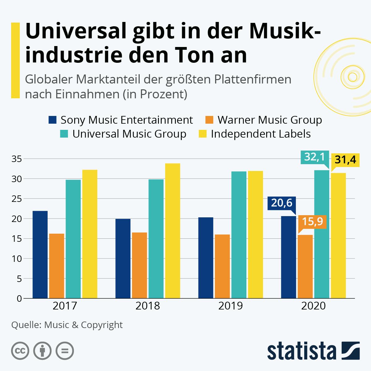 Infografik Universal Music im Vergleich zur Konkurrenz