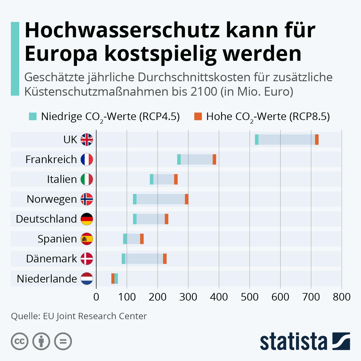 Hochwasserschutz kann für Europa kostspielig werden | Statista