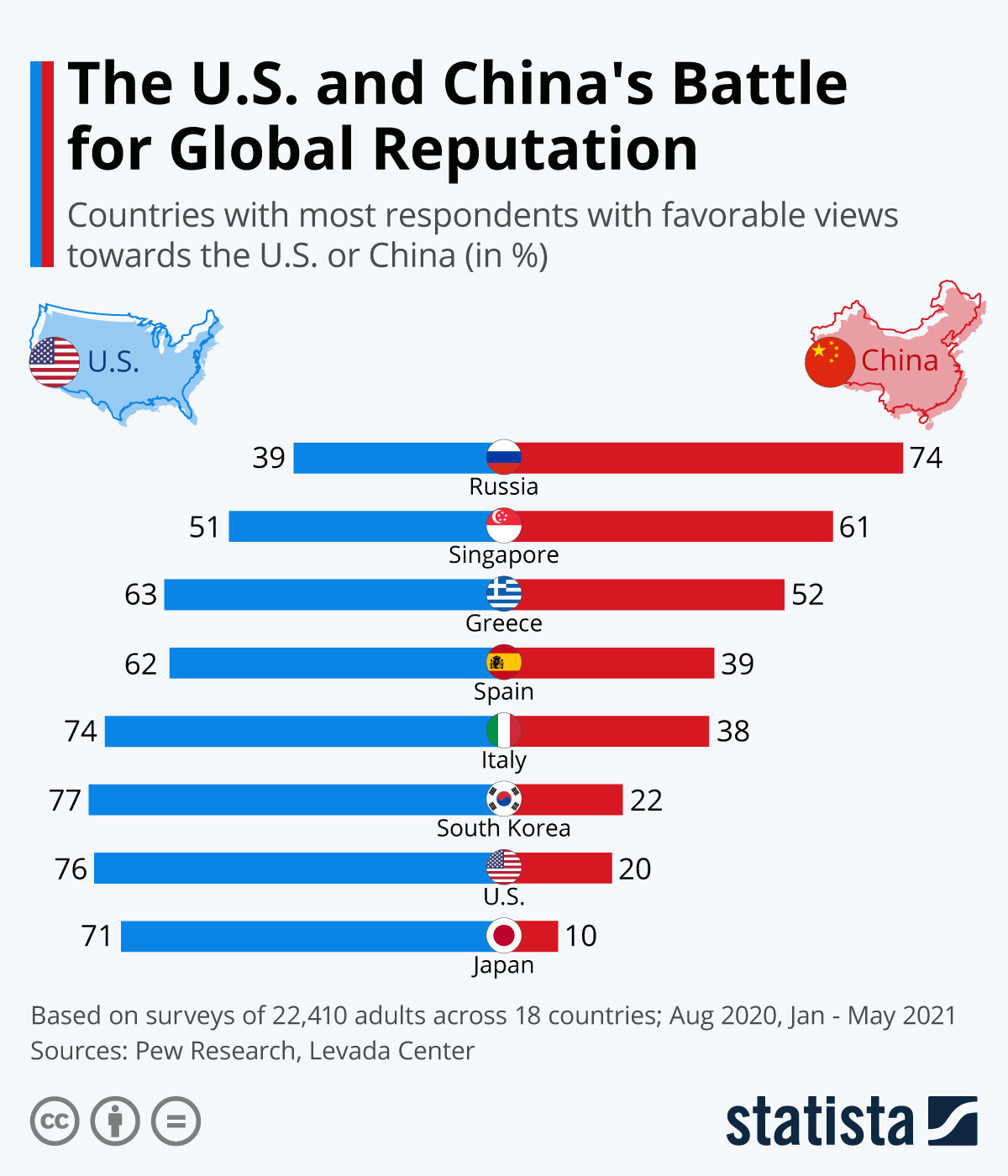 Infographic: The U.S. and China's Battle for Global Reputation | Statista