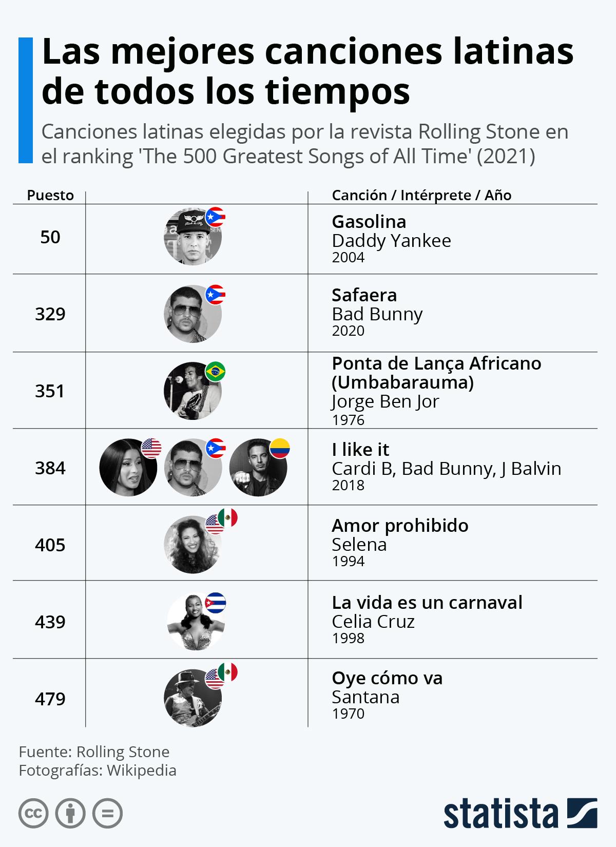 Infografía: Las mejores canciones latinas de todos los tiempos, según Rolling Stone | Statista