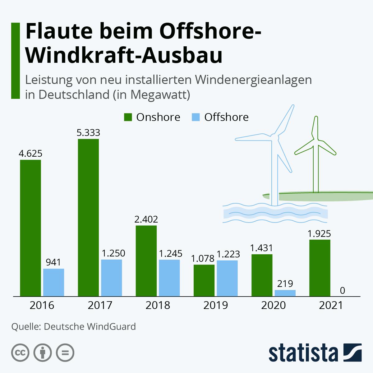 Flaute beim Windkraft-Ausbau | Statista