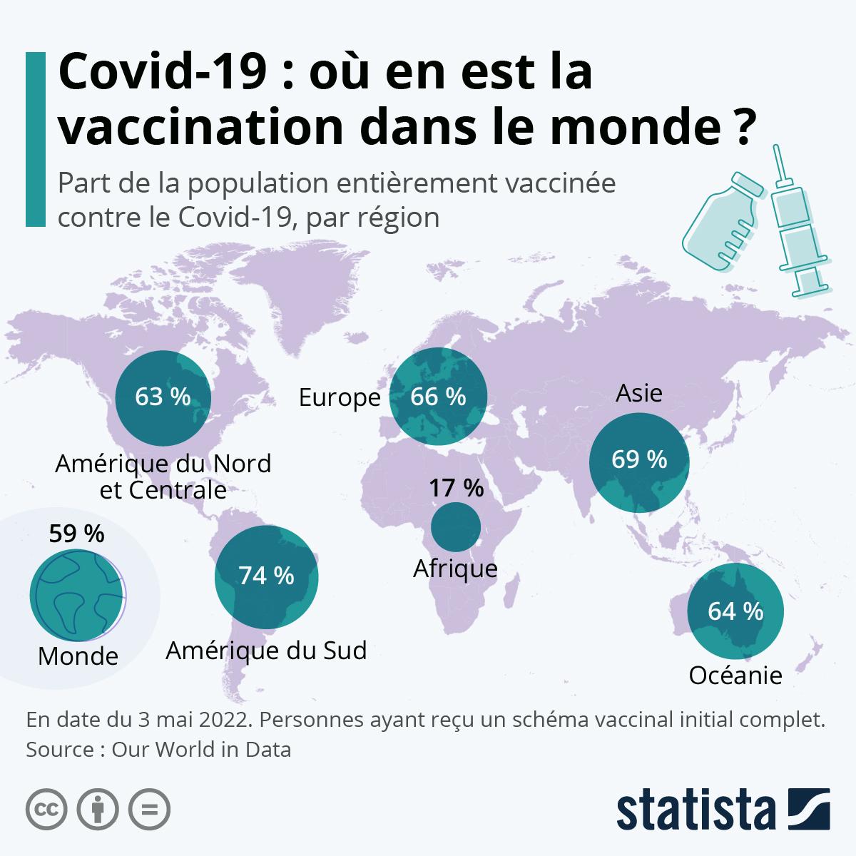 Infographie: Covid-19 : un accès inégal aux vaccins dans le monde   Statista